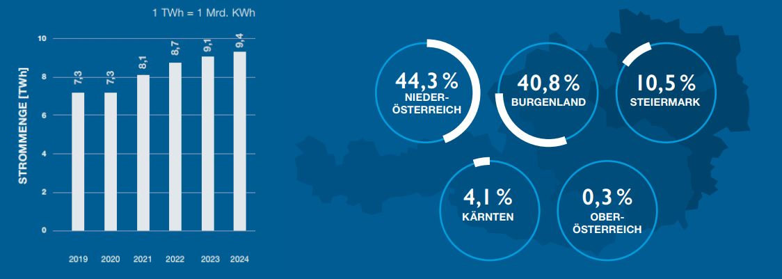 Wind Energy Outlook 2024 Austria wind turbines energy consumption